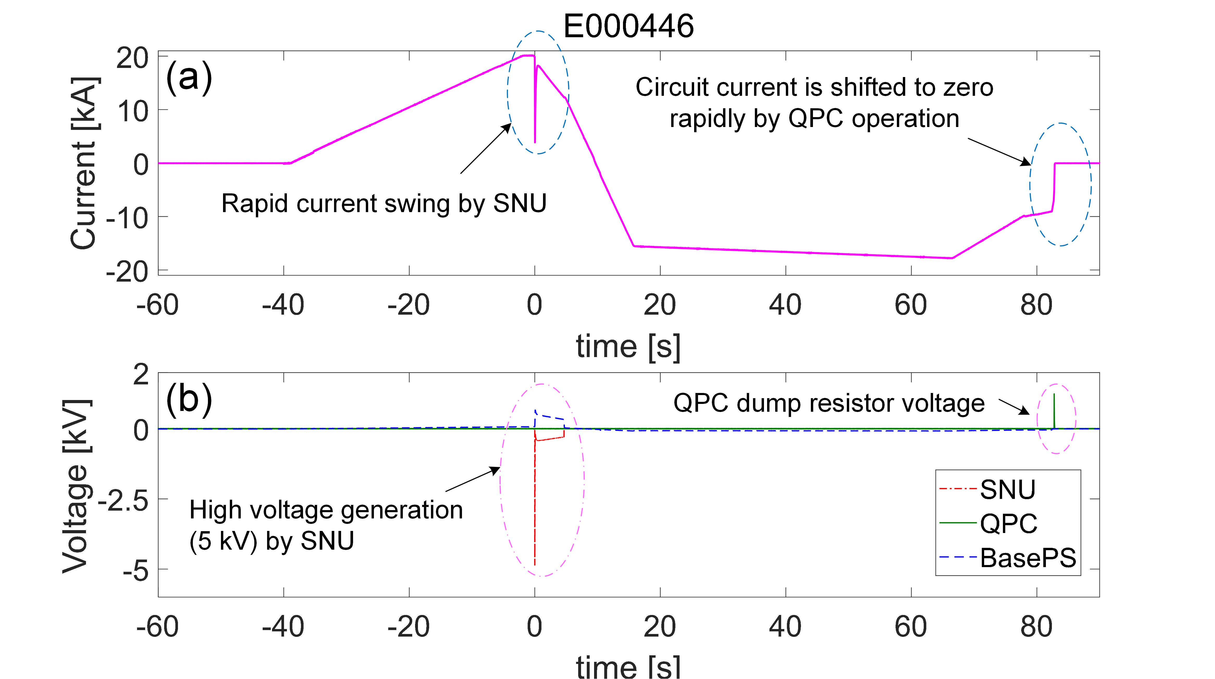Coil current and voltage shape according to the assumed plasma operation scenario including SNU operation at t= 0s and QPC operation at t= 83s (a) Circuit current shape which observed rapid current swing by SNU and current shut-down by QPC (b) Voltage shapes which obtained high voltage generation of 5 kV by SNU and dump resistor voltage generated by QPC operation.