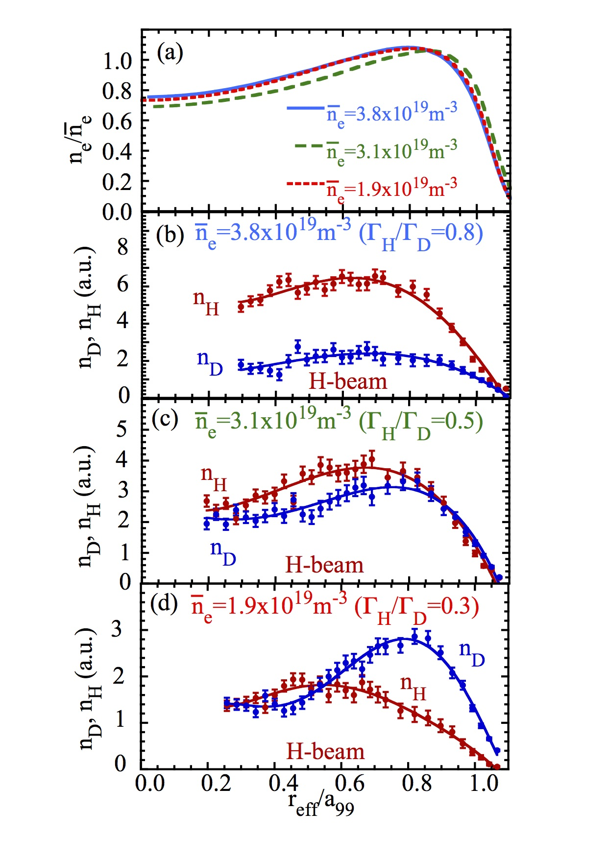(a) Radial profiles of electron density and (b)(c)(d) radial profiles of H and D density in the plasma with H-beam fueling for the different line-averaged density and wall recycling isotope ratio of (b) 3.8$\times$10 $^{19}$m$^{-3}$ ($\Gamma_H/\Gamma_D$ = 0.8), (c), 3.1$\times$10$^{19}$m$^{-3}$ ($\Gamma_H/\Gamma_D$ = 0.5), and (d) 1.9$\times$10$^{19}$m$^{-3}$ ($\Gamma_H/\Gamma_D$ = 0.3).