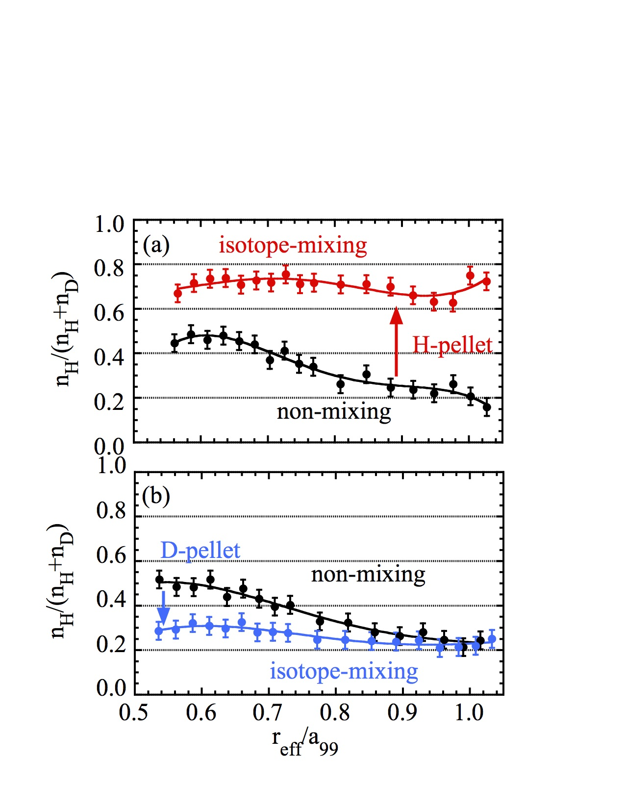 Radial profiles of hydrogen isotope fraction, $n_H/(n_H+n_D)$ before and after the (a) H-pellet and (b) D-pellet.