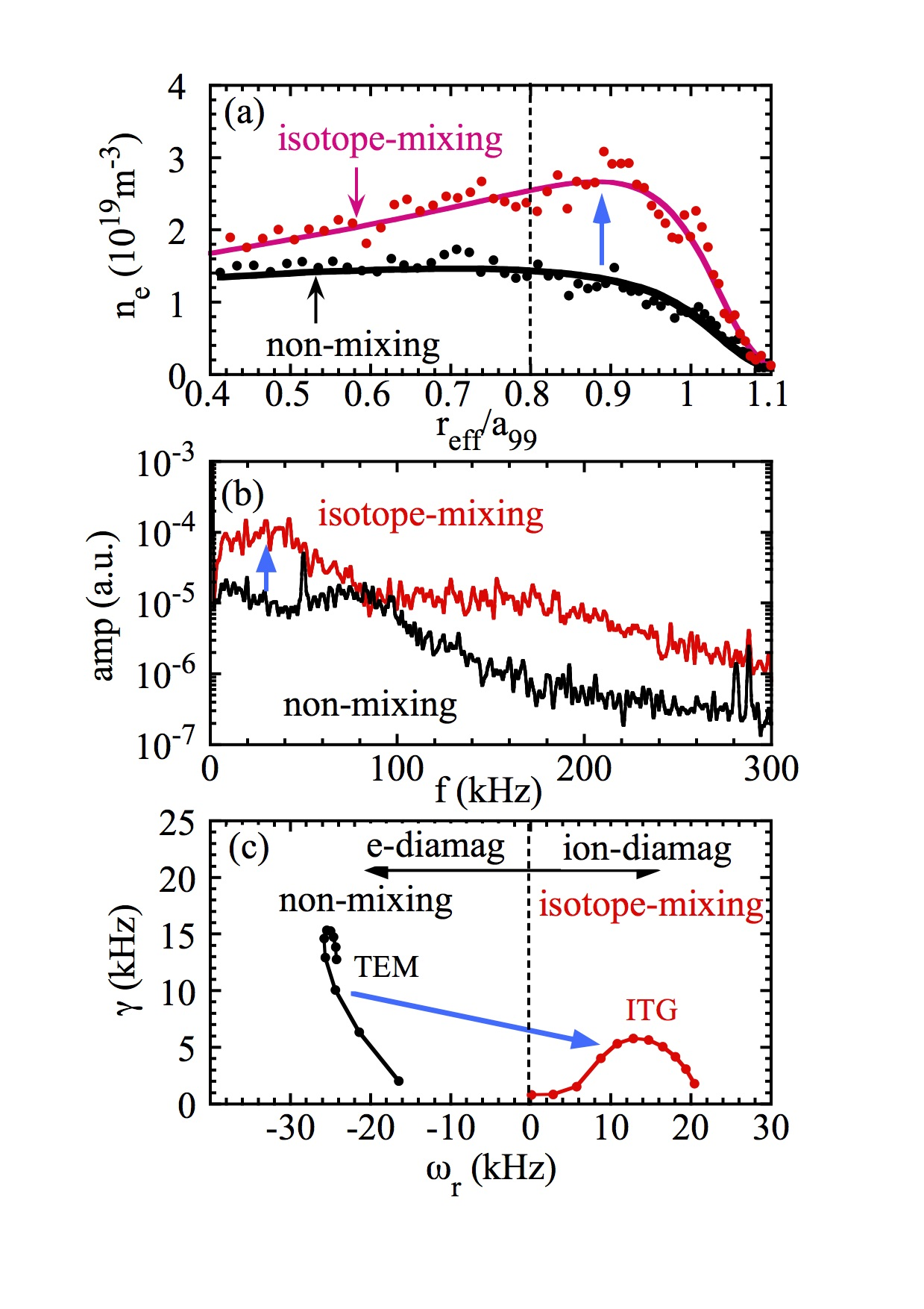 Radial profiles of (a) electron density and (b) density fluctuation spectrum before pellet injection (non-mixing state) and after pellet injection (isotope mixing state) and (c) the linear growth rate at $r_{\rm eff}/a_{99}$ = 0.8 for the non-mixing and isotope-mixing sates calculated with GKV.