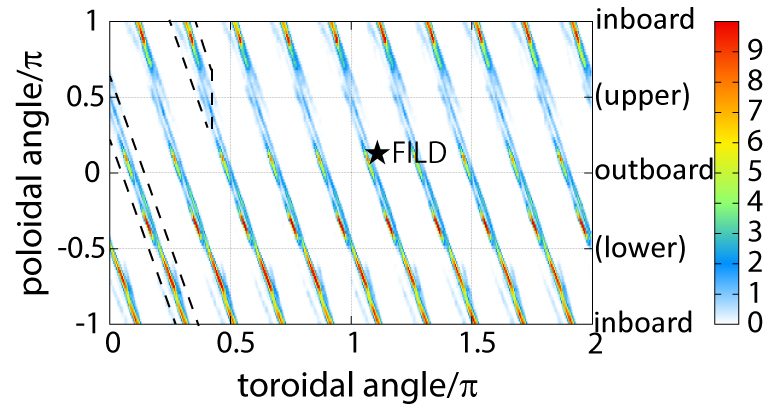 Spatial distribution of lost fast ions in the divertor region during the AE burst. Color represents the number of lost fast ions [arb. unit]. The promptly lost particles are not included. The star indicates the installation position of FILD in the LHD.