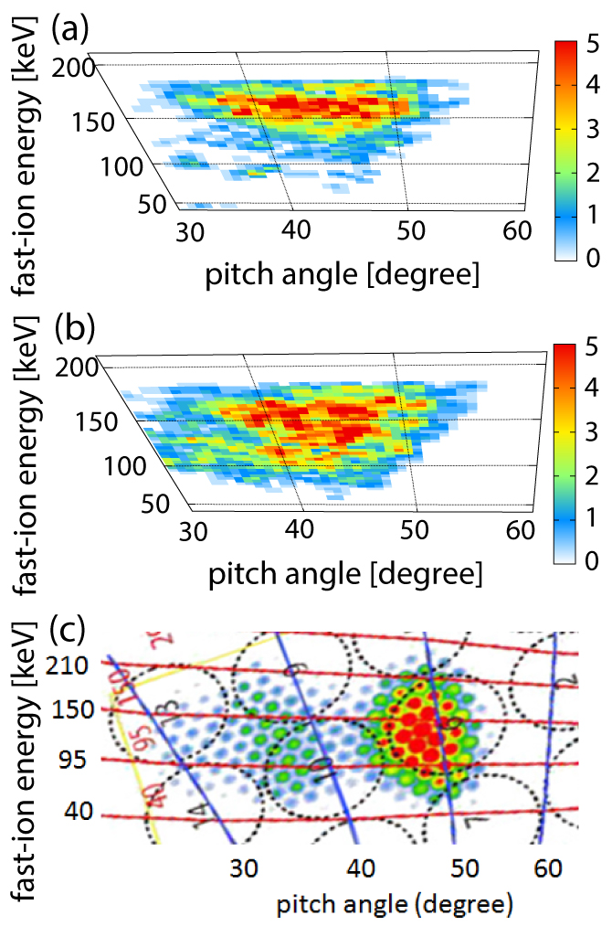 Comparison of pitch angle and energy distribution of lost fast ions among (a) MEGA simulation before AE burst, (b) simulation during AE burst, and (c) FILD measurements in the LHD experiment [D].