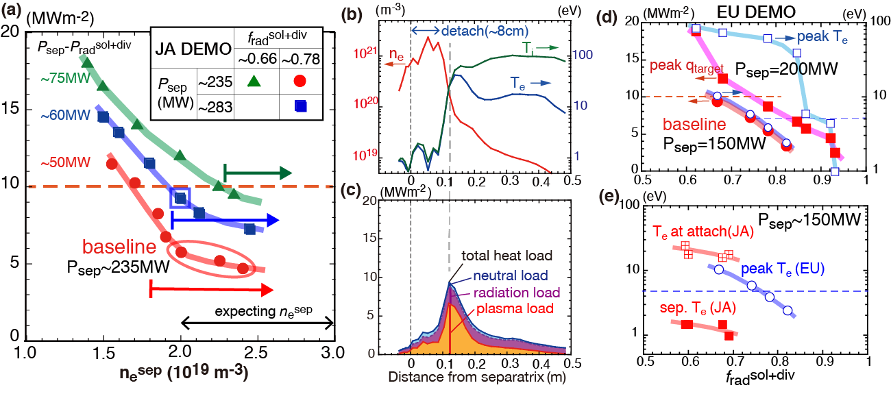 JA-DEMO: (a) peak $q_{target}$ at outer target for three series of $P_{sep}$ and $f_{rad}^{sol+div}$ against $n_e^{sep}$. Profiles of (b) $T_e^{div}$, $T_i^{div}$, $n_e^{div}$, (c) integrating heat load components for open square  in (a) higher $P_{sep}$ series. EU-DEMO: (d) $T_e^{div}$ and $q_{target}$ for $P_{sep}$ =150, 200 MW against $f_{rad}^{sol+div}$. (e) comparison of JA and EU DEMOs: $T_e^{div}$ for comparable $P_{sep}$ = 150 MW.