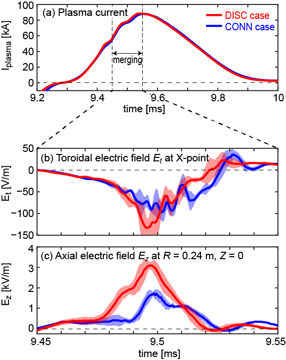 Time evolutions of (a) plasma current, (b) reconnection electric field $E_t$, (c) self-generated axial electric field $E_z$.