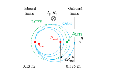 Schematic configuration in a poloidal plane. The solid curve shows the orbit of an electron accelerated 3 times at the position $R_{\rm sin}$. The corresponding outboard starting point position is $R_{\rm sout}$, and the distance between $R_{\rm sout}$ and the outboard limiter (at $R=0.585\,{\rm m}$) is defined as $\delta R_{\rm out}$. The outboard last closed flux surface (LCFS) position is $R_{\rm LCFS}$