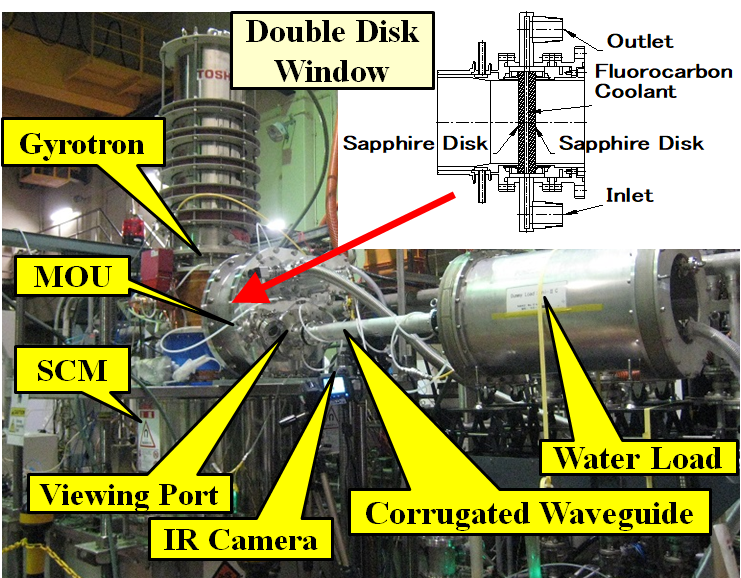 Fig.1 Experimental setup and structural cross section of the double disk window.