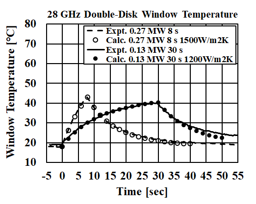 Fig.2 Measured and calculated window temperature dependencies on the gyrotron operation time. The sapphire disk thickness is 6.98 mm. The heat transfer coefficient h was estimated to be 1200–1500 W/m2K by comparing the calculated and experimental results