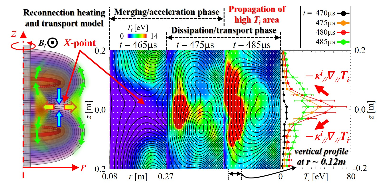 Time evolution of full-2D ($r-z$) $T_i$ profile during reconnection heating/transport process in TS-6. As in the model (left), high $T_i$ area is initially formed in the downstream region around midplane ($z\sim 0$m) and then propagates vertically on closed flux surface (vertical 1D profile of $T_i$ at $r \sim 0.12$m is also shown).