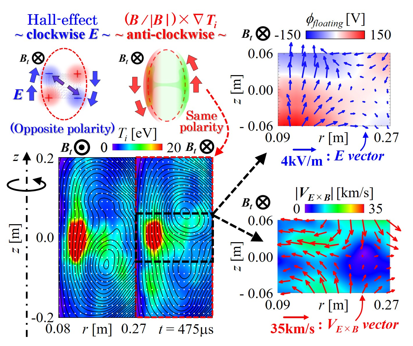 Comparison of 2 models (Hall-effect v.s. $(B/ B )\times\nabla T_i$) for the polarity formation process. Hall electric field $E$ exists but its contribution is mainly on inboard-outboard asymmetry of $T_i$ (higher $E$ and $V_{E\times B}$ in high field side). The global $T_i$ profile shows that the polarity is in $(B/ B )\times\nabla T_i$ direction.