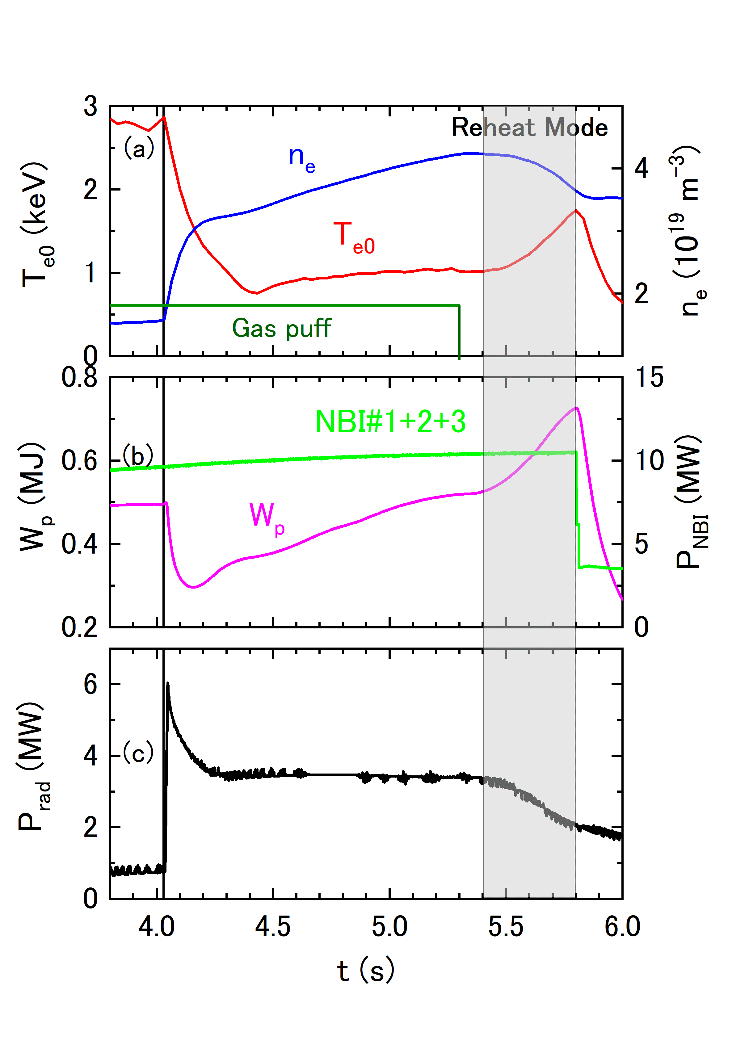 Time traces of (a) the central electron temperature and the line-averaged electron density, (b) the plasma stored energy and the NBI port-through power, and (c) the total radiated power. A tungsten pellet is injected at $t$ = 4.03 s.