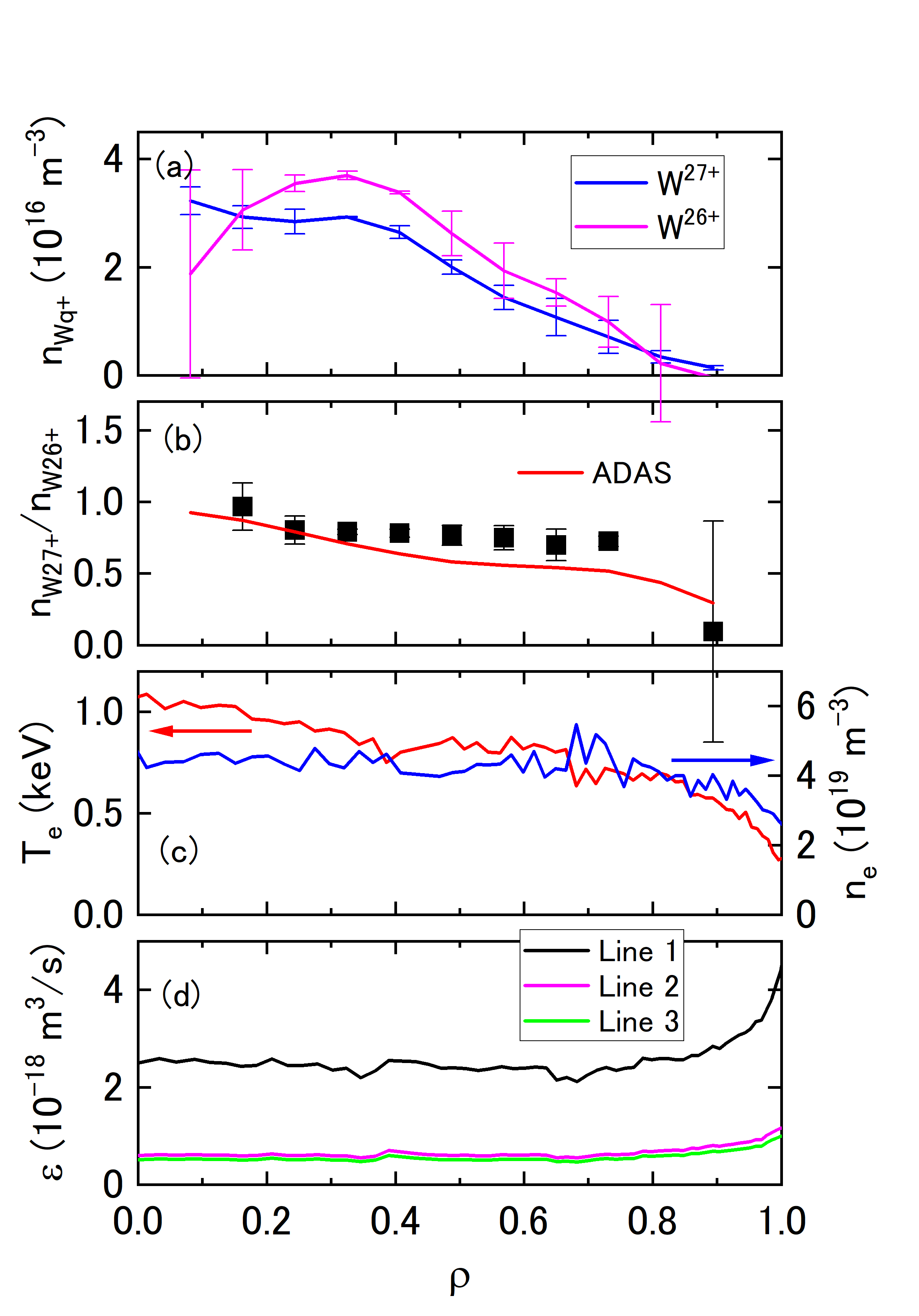 Radial profiles of (a) W$^{26+}$ and W$^{27+}$ densities assessed at $t$ = 5.0 s, (b) ion abundance ratio, (c) electron temperature and electron density, and (d) PECs for Line 1 (337.7 nm of W$^{27+}$) and for Lines 2 and 3 (335.7 nm and 333.7 nm of W$^{26+}$, respectively). The red curve in (b) shows an ion abundance ratio of W$^{27+}$/W$^{26+}$ calculated by using ionization and recombination rate coefficients of ADAS database.