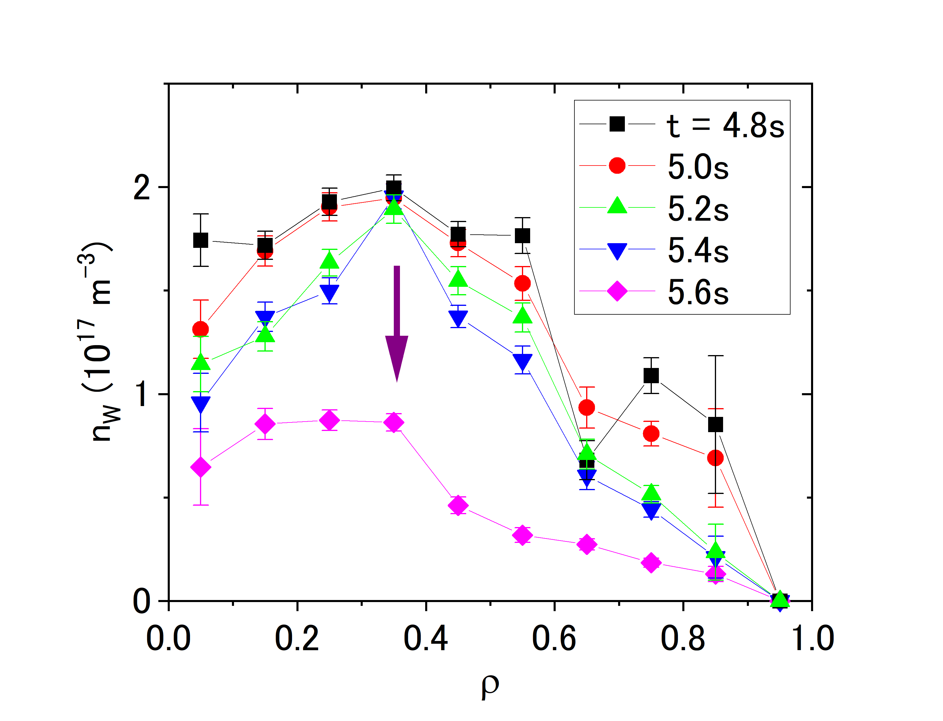 Radial profiles of total tungsten density from $t$ = 4.8 s at 0.2 s interval.