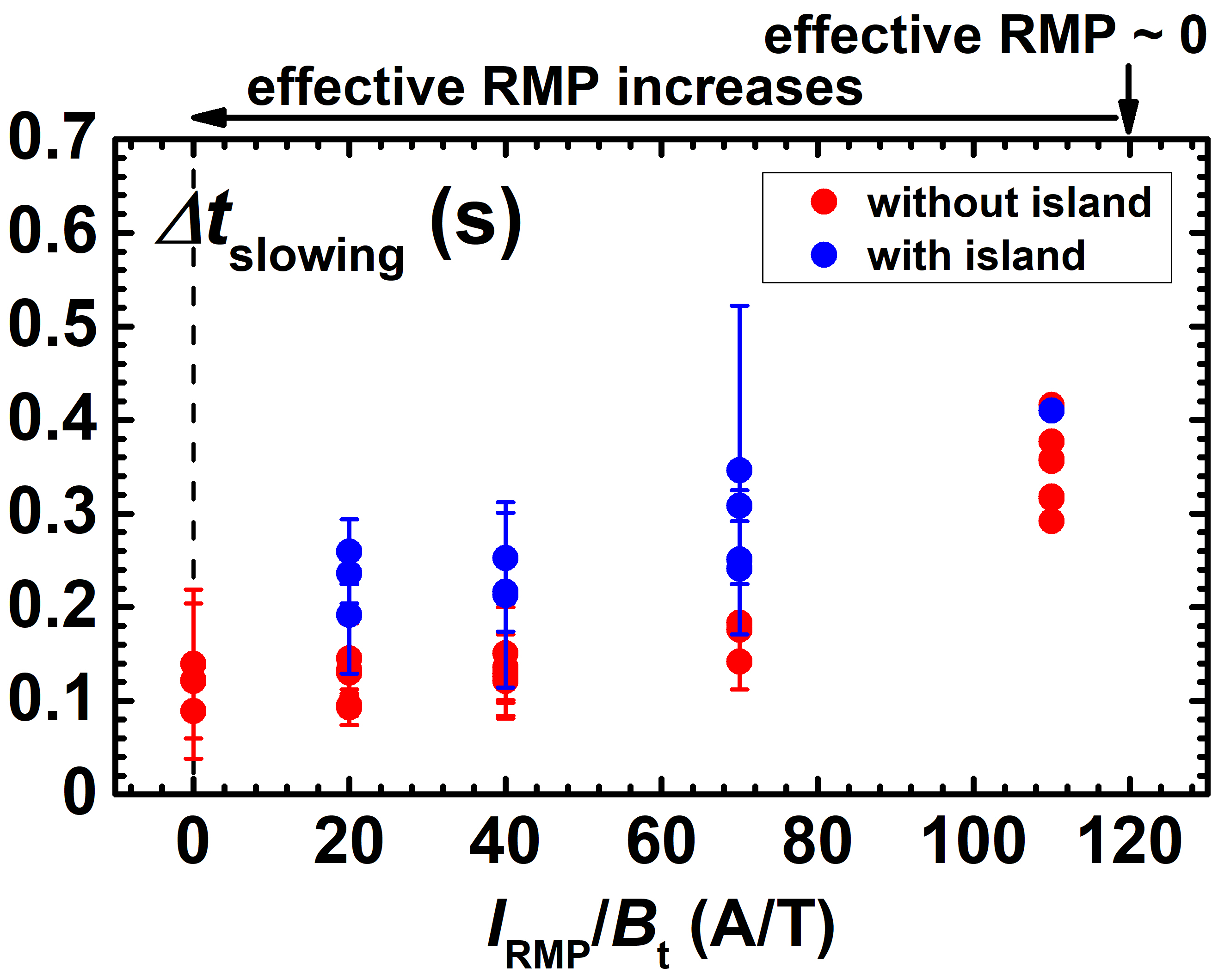 External RMP dependence of the $\Delta t_{\rm slowing}$.