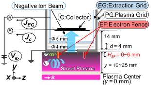 Schematic diagram of the extraction system electrodes: a two-grid extraction system is located at the periphery of sheet plasma. The electron fence (EF) bar is located on PG to suppress co-extracted electrons.