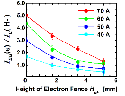 Dependence of the ratio of the extracted electron current and hydrogen negative-ion current in TPDsheet-U on the height of the EF bar. The discharge current changes from 40 to 70 A.