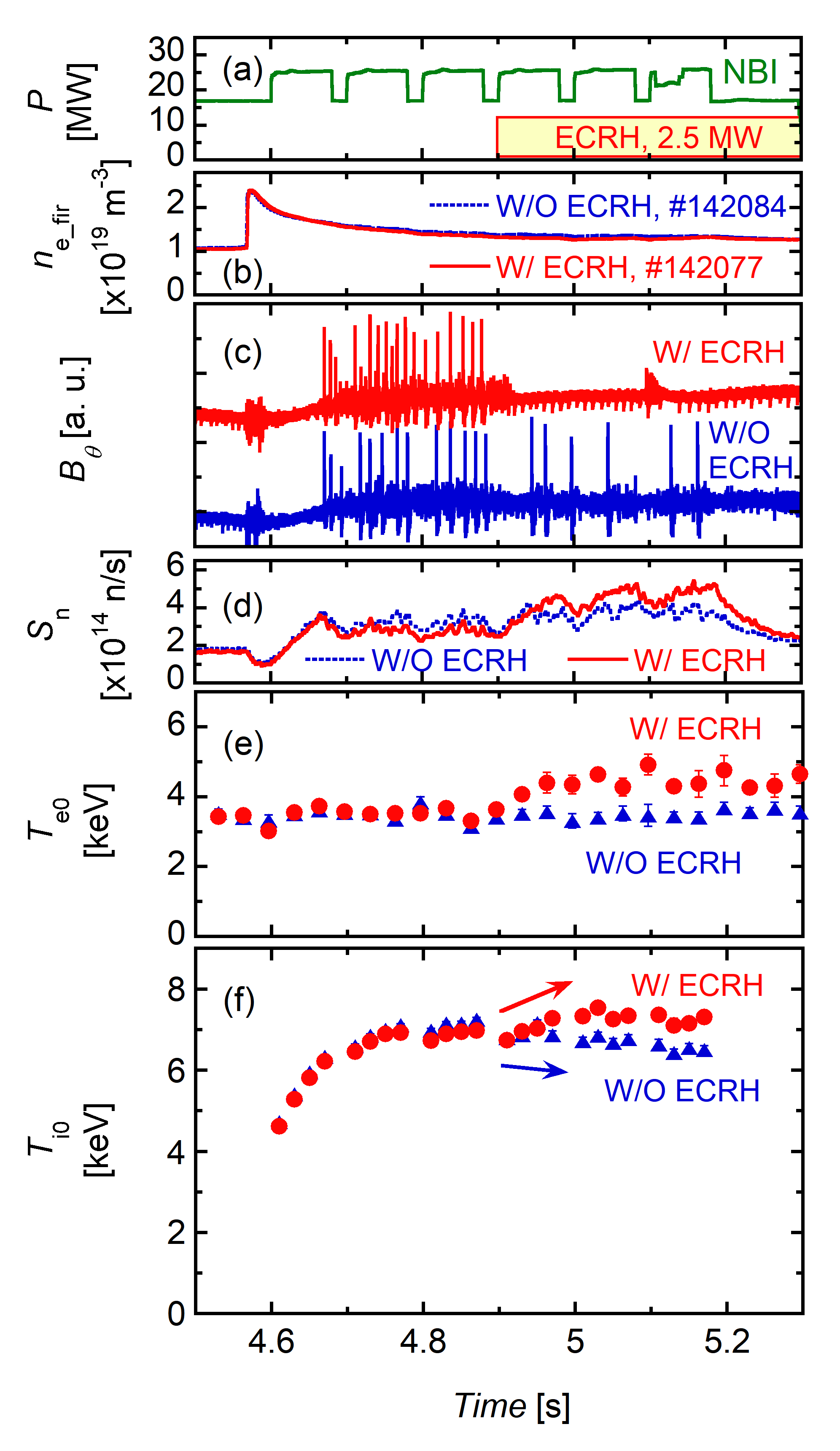 Effect of ECRH on EIC suppression. The time evolution of (a) the heating power, (b) the line-averaged $n_e$, (c) the magnetic fluctuation, (d) the neutron emission rate, (e) the central electron temperature, and (f) the central ion temperature without and with 2.5-MW ECRH.