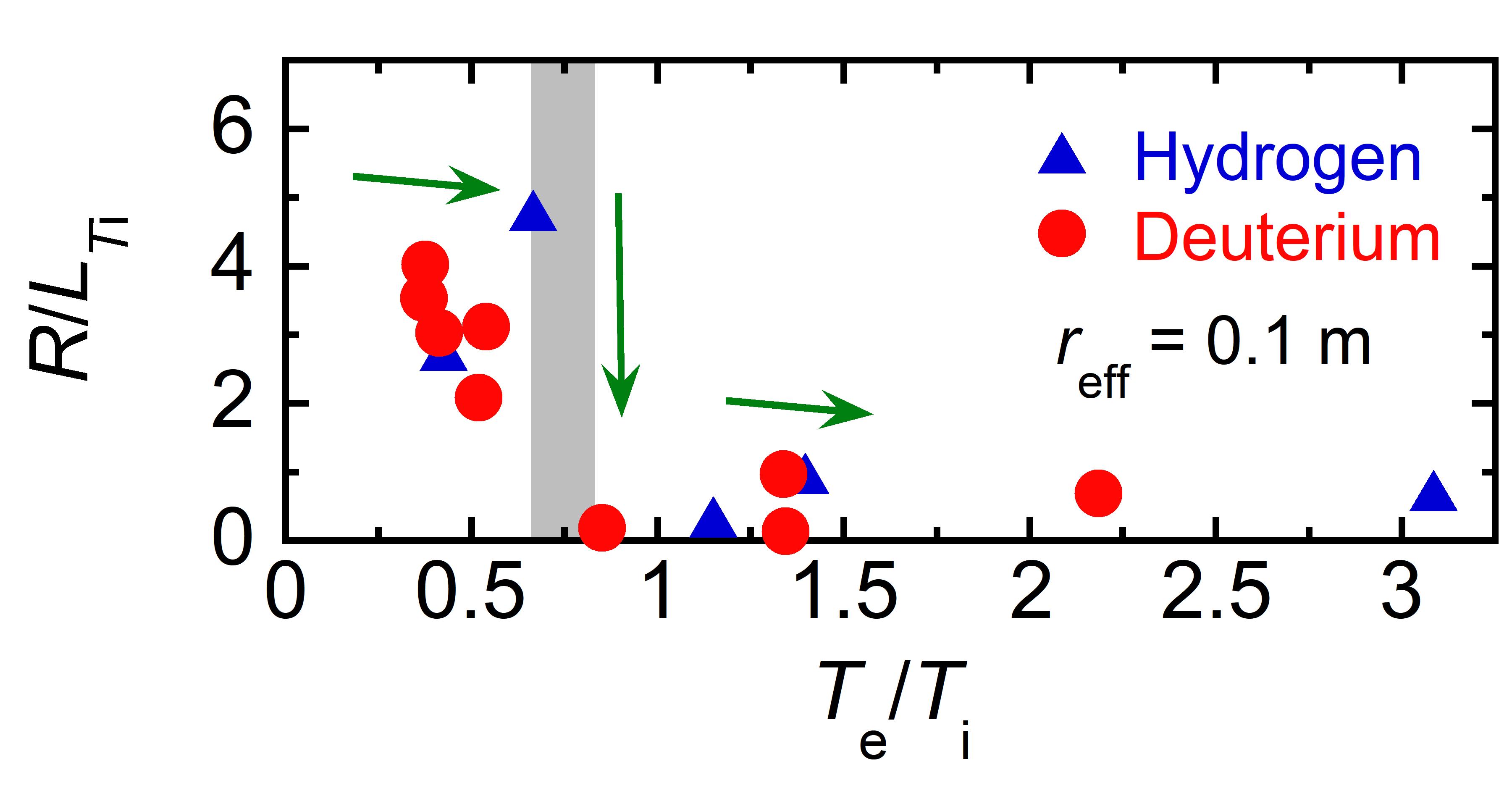 The dependence of the $R/L_{Ti}$ on the $T_e$/$T_i$ at $r_{eff}$ = 0.1 m.