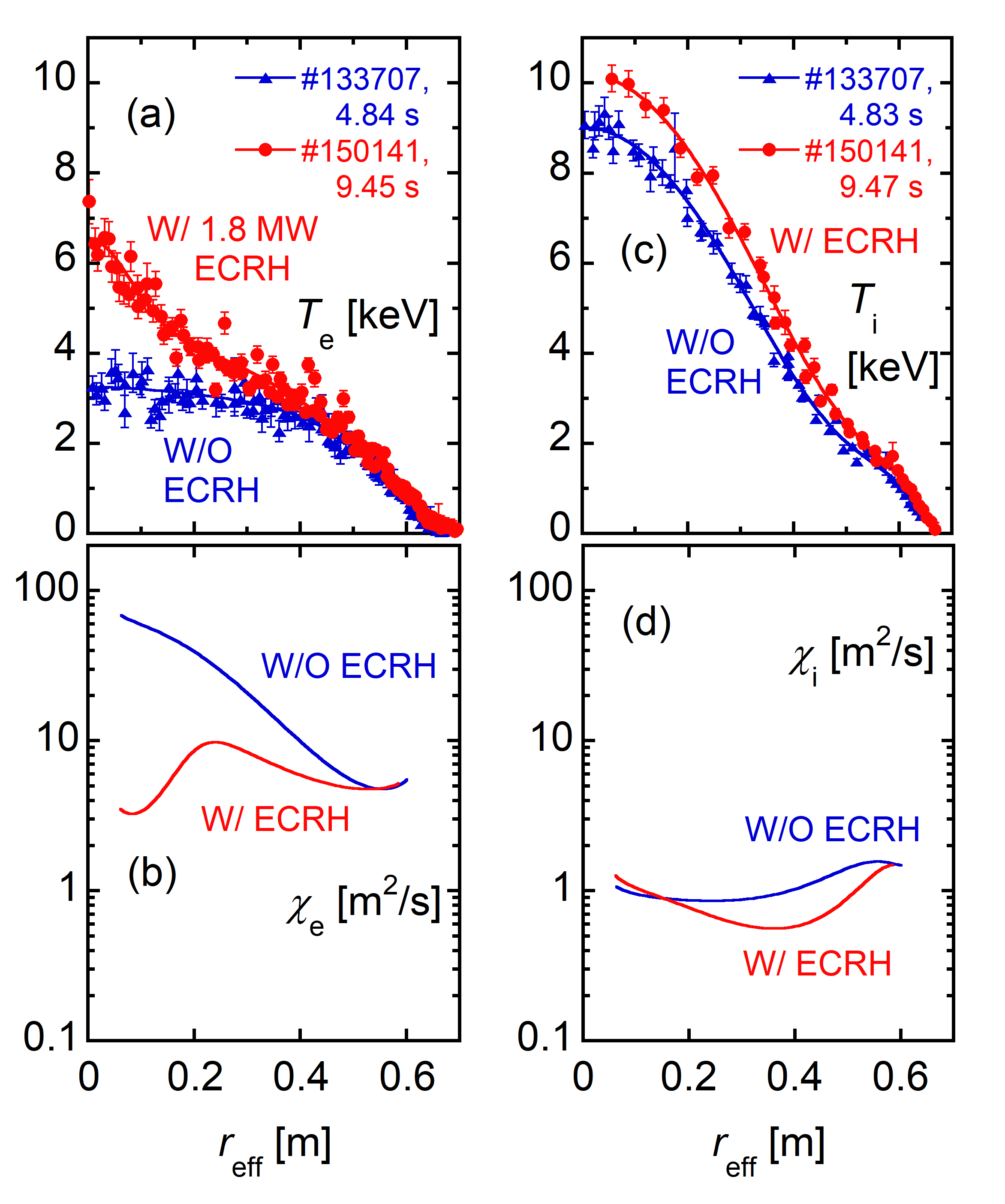 The radial profiles of (a) $T_e$, (b) $\chi$$_e$, (c) $T_i$, and (d) $\chi$$_i$ without and with 1.8-MW ECRH.