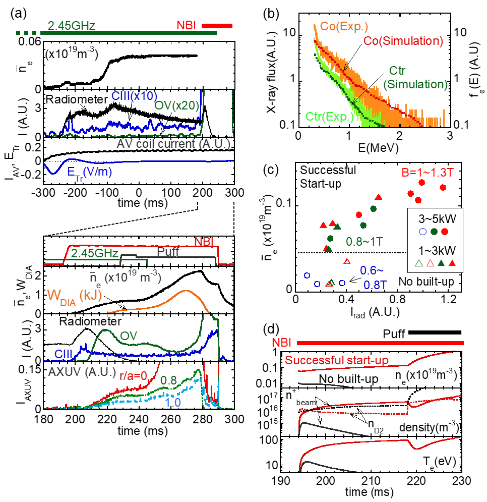 (a) Time evolution of plasma parameters observed in NBI start-up discharge. (b) X-ray energy spectra measured with scintillator which aims to observe X-ray flux emitted by co/ctr going electrons. Dotted lines show $f_\mathrm{e}(E)$ calculated by stochastic acceleration simulation. (c) Dependence of seed plasma density on $I_\mathrm{rad}$. Closed and open symbols show the data for the successful and unsuccessful start-up cases, respectively. (d) Result of 0-D model analysis for NBI plasma start-up under initial density $n_\mathrm{e}$ of $5$ and $1 \times 10^{17} \ \ \mathrm{m}^\mathrm{-3}$, respectively.