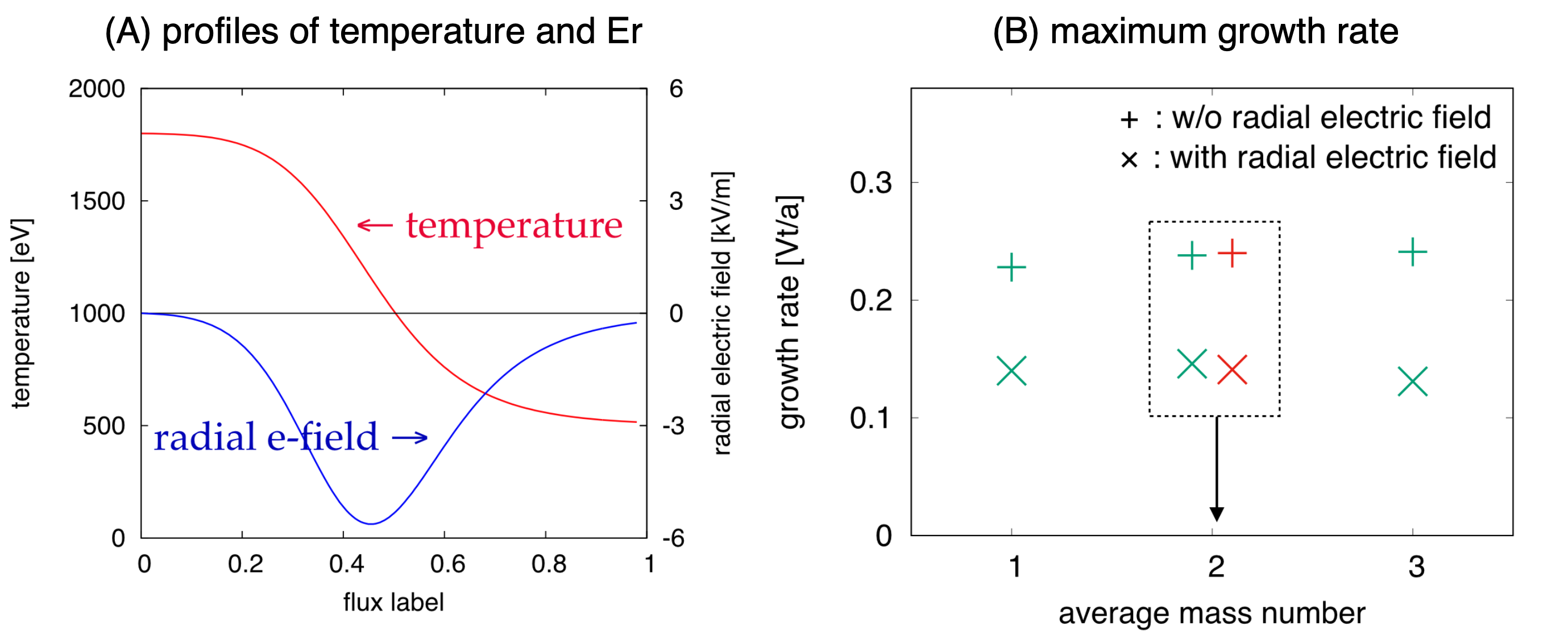 (A) Temperature (red) and radial electric field (blue) profiles employed in the simulations. (B) Maximum growth rate normalized to $V_{ti}/a$ as a function of average mass number in the absence of $E_{r}$ ($+$) and the presence of $E_{r}$ ($\times$). The green and red points, respectively, denote the growth rate in single- and multi-component plasmas.