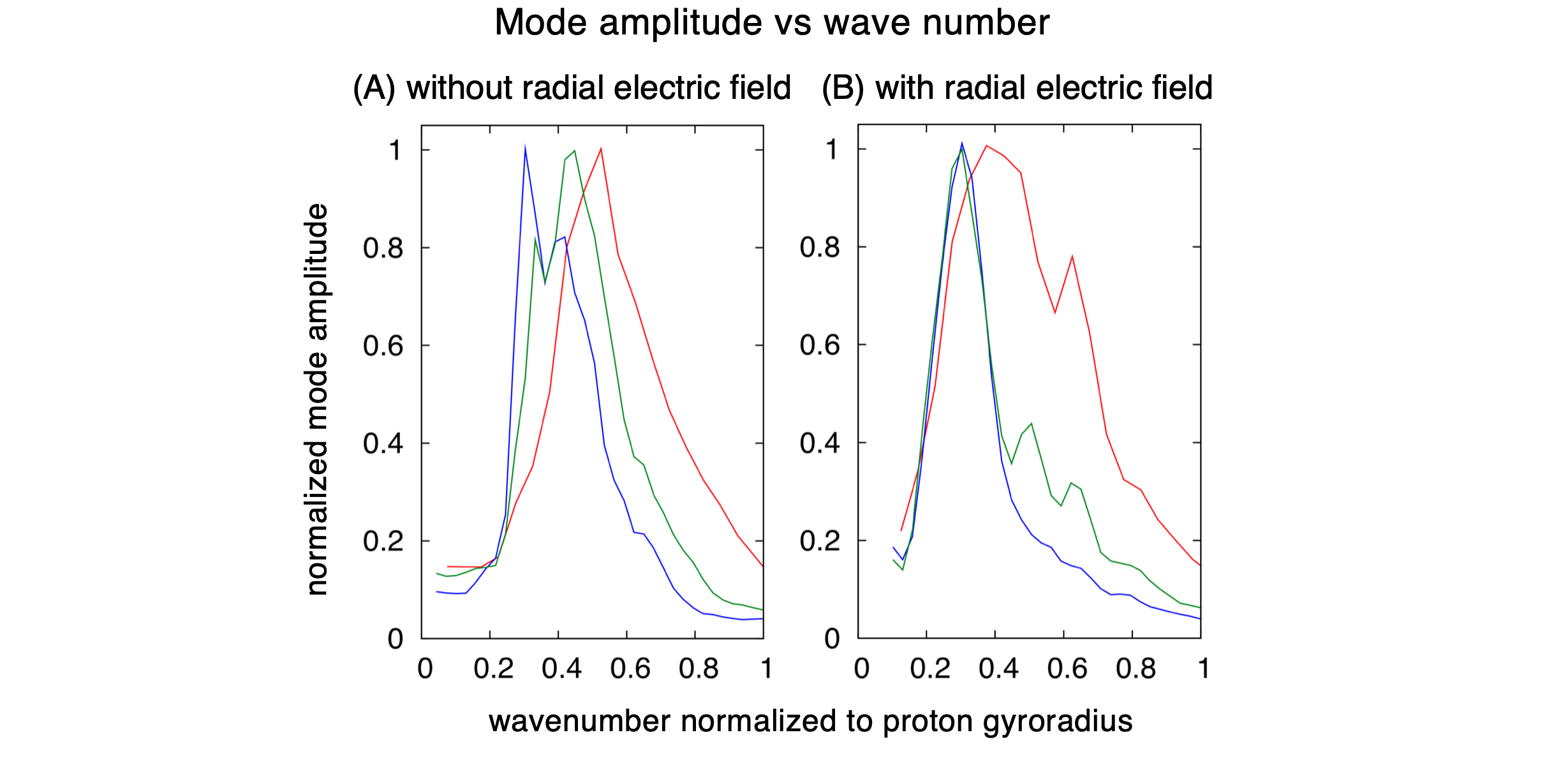 Normalized mode amplitude as a function of wavenumber obtained in (red) $A=1$, (blue) $A=3$, and (green) multi-component cases, without (A) and with (B) $E_{r}$.