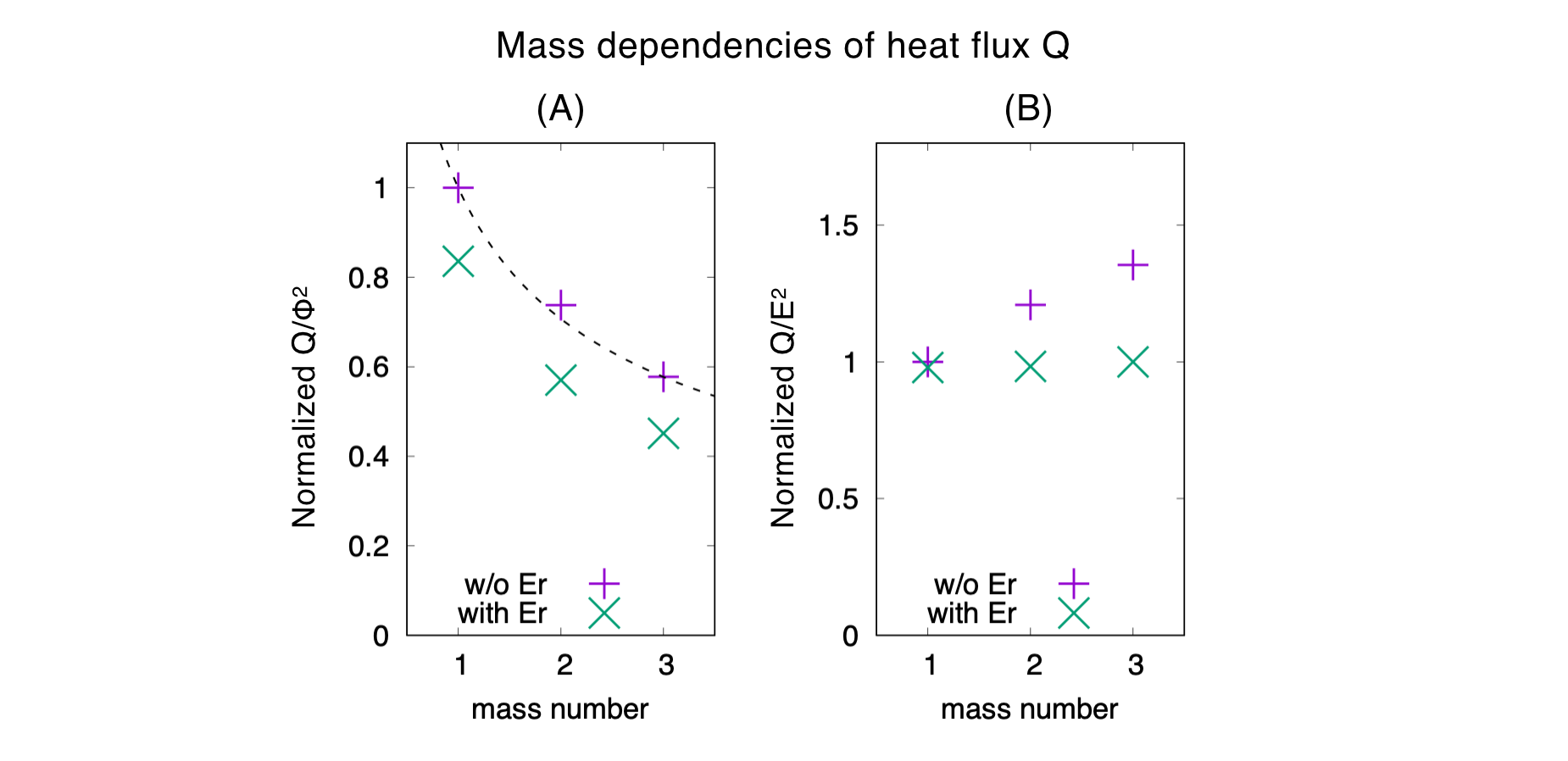 (A) Normalized heat flux ($Q/\Phi^{2}$) as a function of the mass number. The dashed line indicates a decrease inversely proportional to the square root of mass number. (B) Normalized heat flux ($Q/E^{2}$) as a function of mass number.