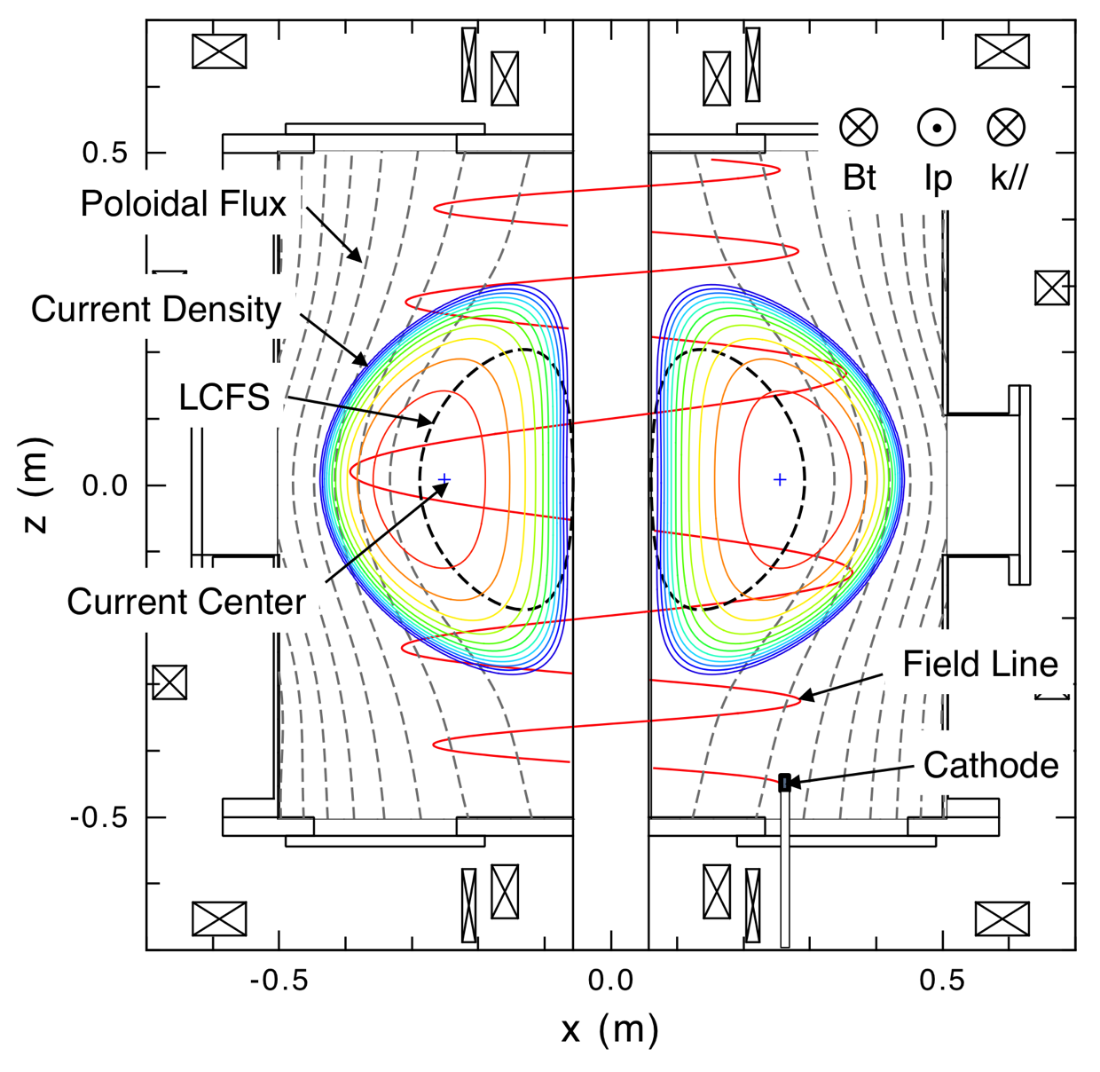 Directions of toroidal field, $B_t$ plasma current $I_p$ and parallel wave number $k_{//}$, the position of the cathode head, contour plots of plasma current density and poloidal flux measured at $t = 0.1703$ sec in the shot shown in Fig. 2. The magnetic field line which starts from the center of the cathode head is shown by a red line.