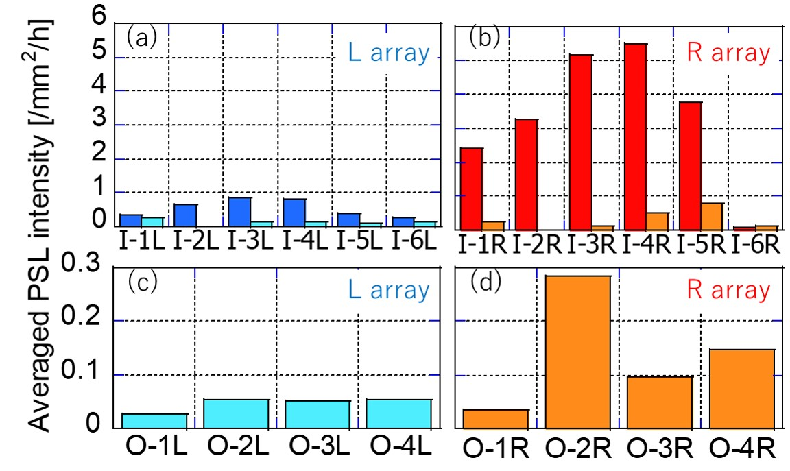 Areal and exposure-time averaged PSL intensities on divertor tiles at positions shown in Fig. 2. (a) and (b) are for torus inboard-side divertor in the L and R arrays, respectively. (c) and (d) are for torus outboard-side divertor in the L and R arrays, respectively. Blue and red bars show the intensities at baffle tiles on which no divertor strike point comes. Light blue and orange bars show the intensities at tils on which divertor plasma strikes. A clear asymmetric T retention near surfaces of tiles are shown in these figures.