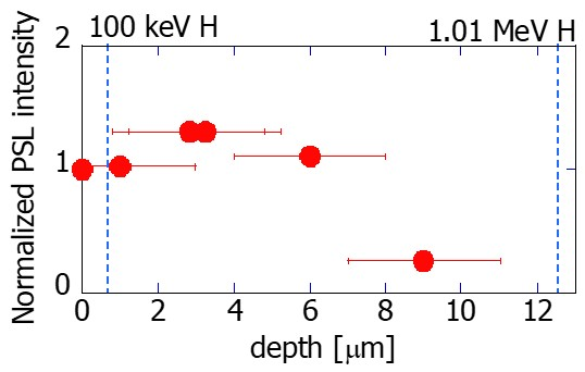 Depth profile of PSL intensities in a baffle part divertor tile (I-3R) made of graphite. Dashed lines show ranges of normally incident hydrogen (H) with energies of 100 keV and 1.01 MeV, respectively. The escaping depth of $\beta$-rays from T decay is approximately 1 $\mu$m for graphite, and thus the profile of remaining T is similar to this profile.