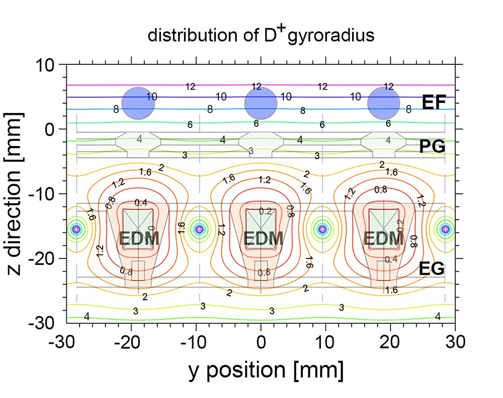 Cross-sectional view of the PG, EG, EDM and EF with and contour map of deuteron gyro radius indicated in mm.