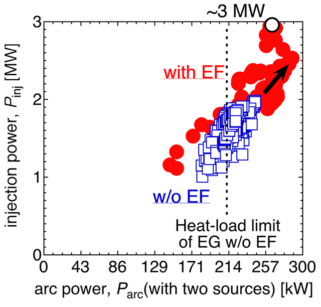 Achieved D- injection power obtained with (red solid circles) and w/o (blue open squares) the EF with respect to input arc power.