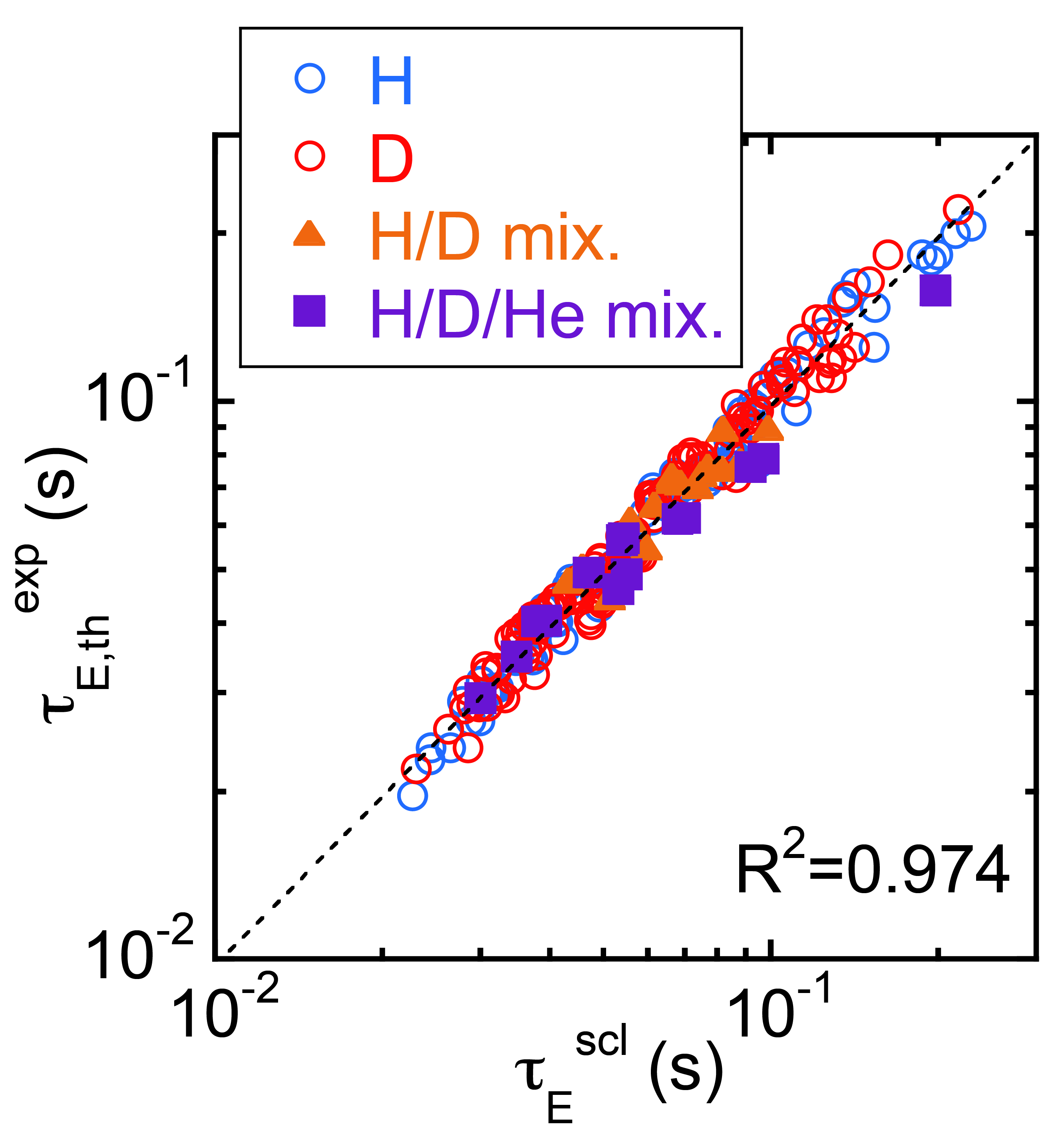 Comparison of thermal transport in H and D plasmas over the dimensionally scan. (a) The thermal diffusivity at $\rho$ (=$r_{eff}/a$)=2/3 normalized by the corresponding surface area $S_{2/3}$ and $\Omega_i$ as a function of $\nu_*$. (b) The ratio of electron heat flux to ion heat flux.
