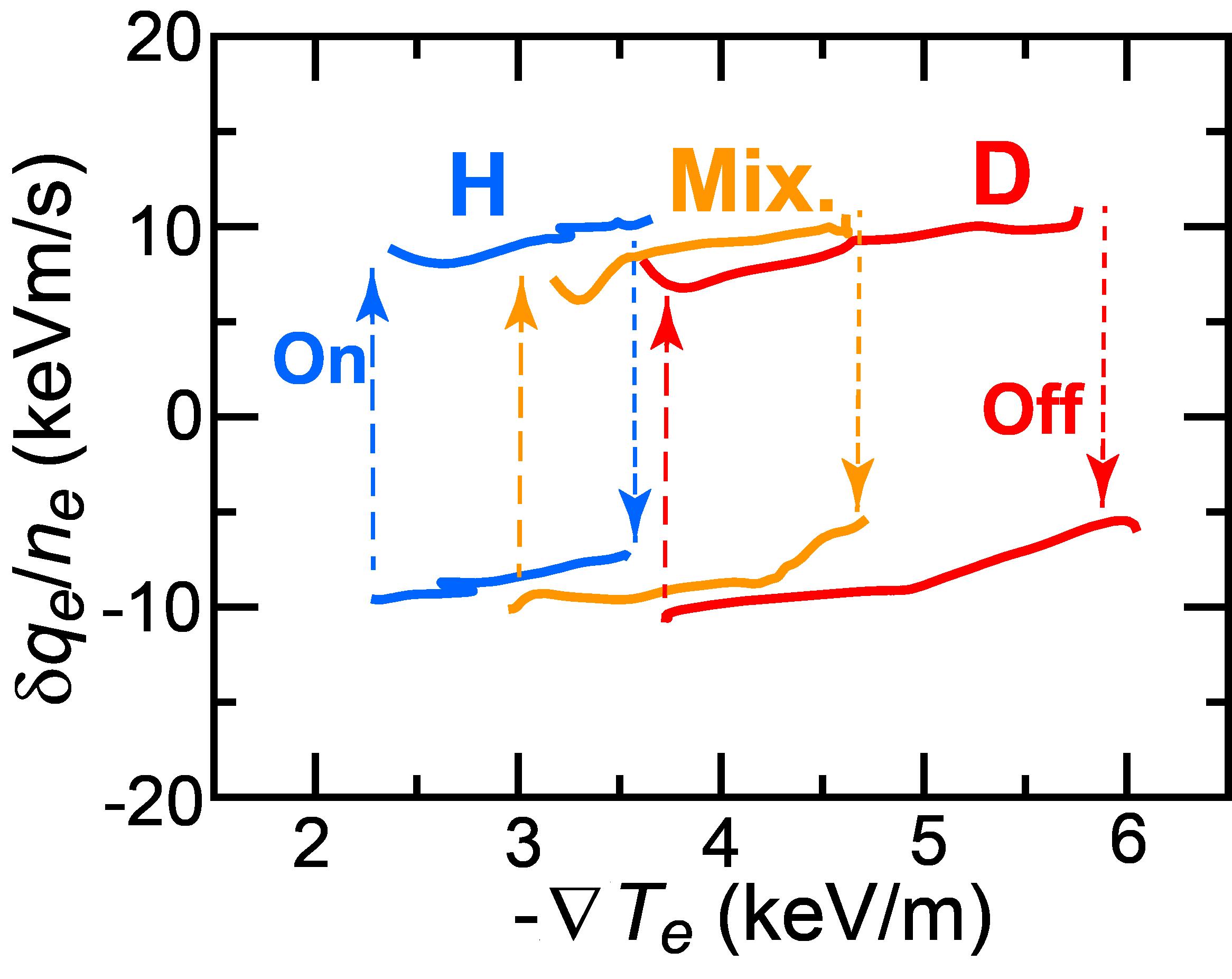 Temporal trajectory during MECH on flux-gradient diagram.
