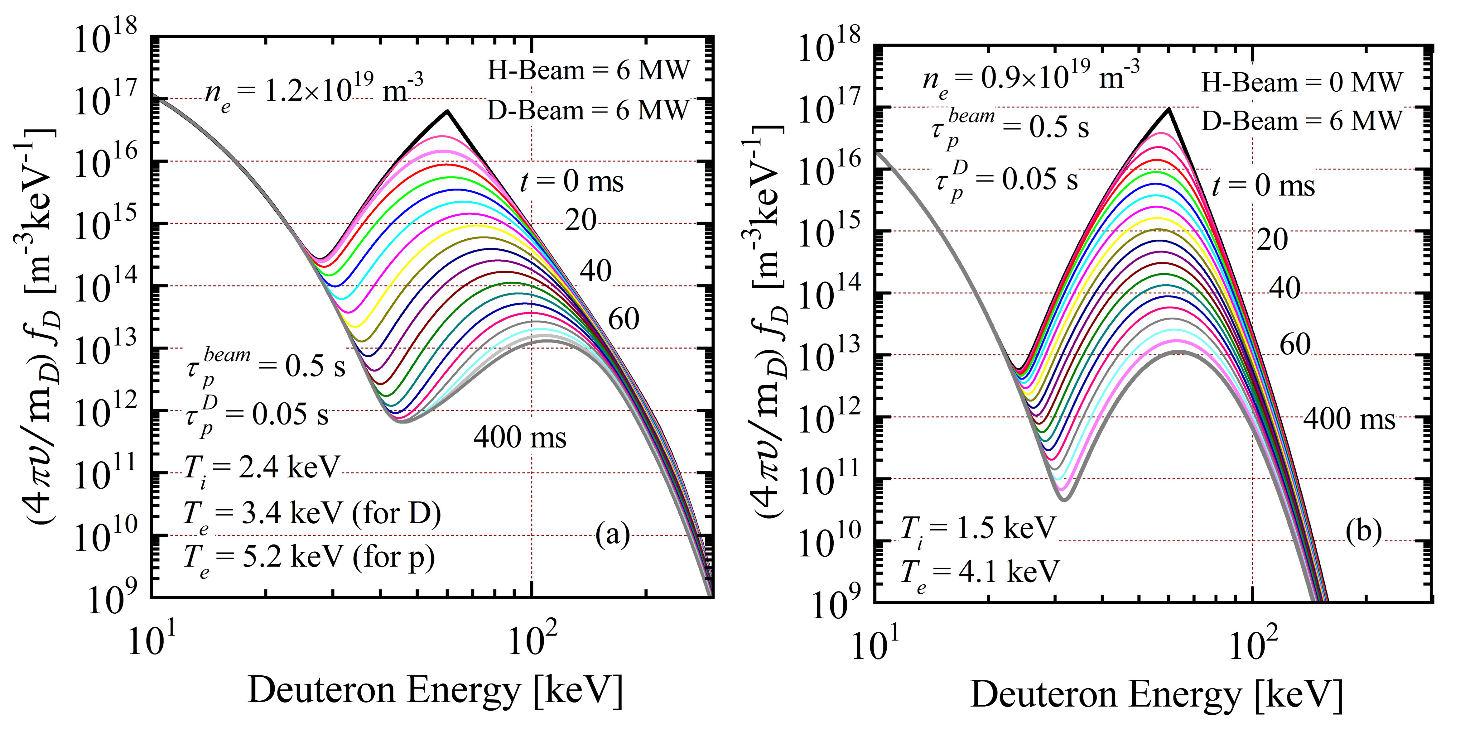 Time variations of deuteron distribution functions (a) with and (b) without H-beam.