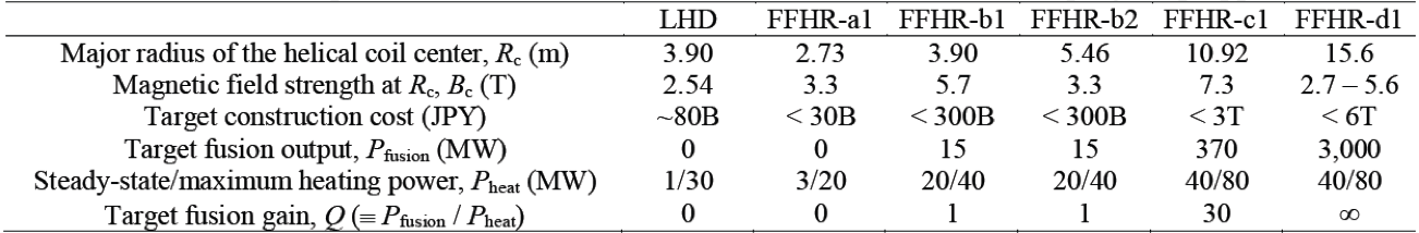 Device parameters of the LHD and the FFHR series in the step-by-step approach.