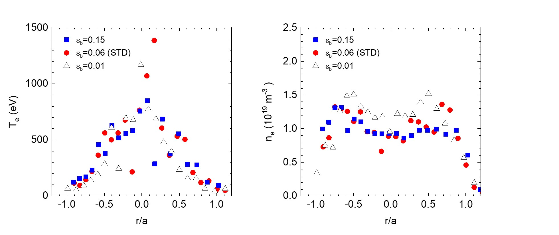 ne and Te profiles at three types of magnetic configurations in ECH plasmas.