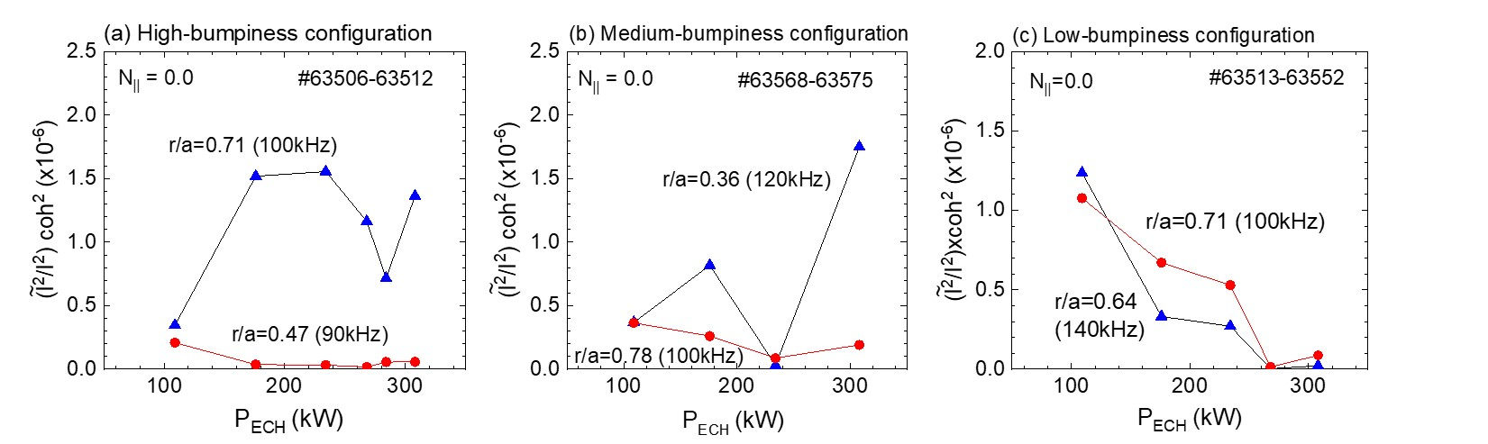 Amplitudes of EP-driven MHD modes for (a) high-, (b) medium- and (c) low-bumpiness configurations as a function of ECH power.