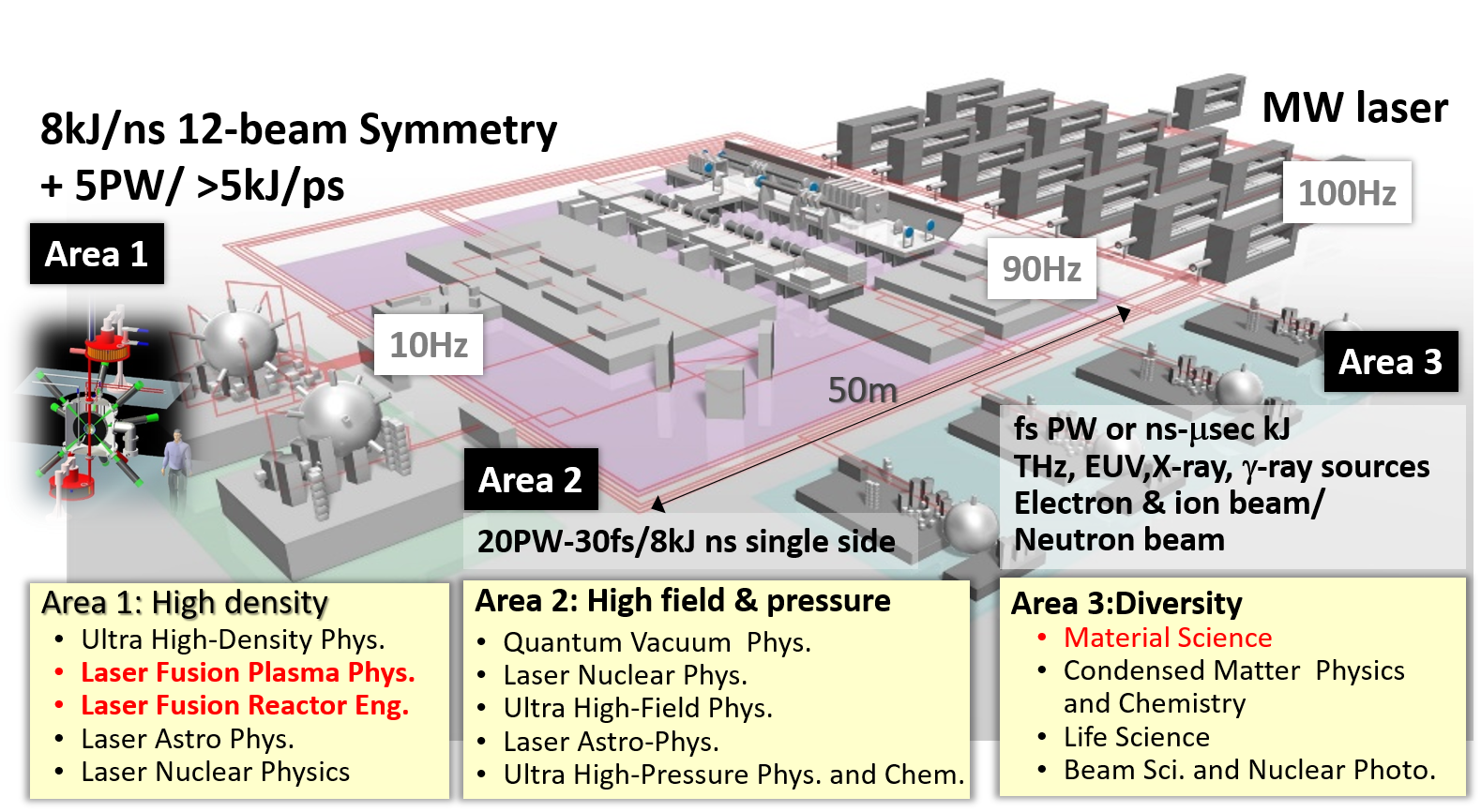 Conceptual design of the multi-purpose high repetition laser system: J-EPoCH.  At the Area 1 of the facility is specially design for laser fusion research and other Areas for variety of sciences.