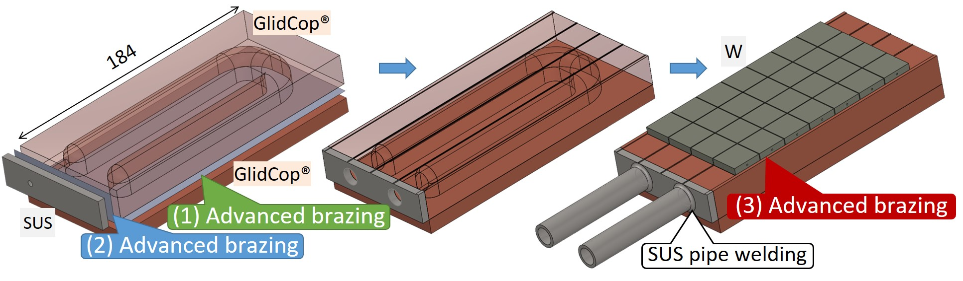 Possible example of the AMSB process for fabricating the divertor heat removal component.