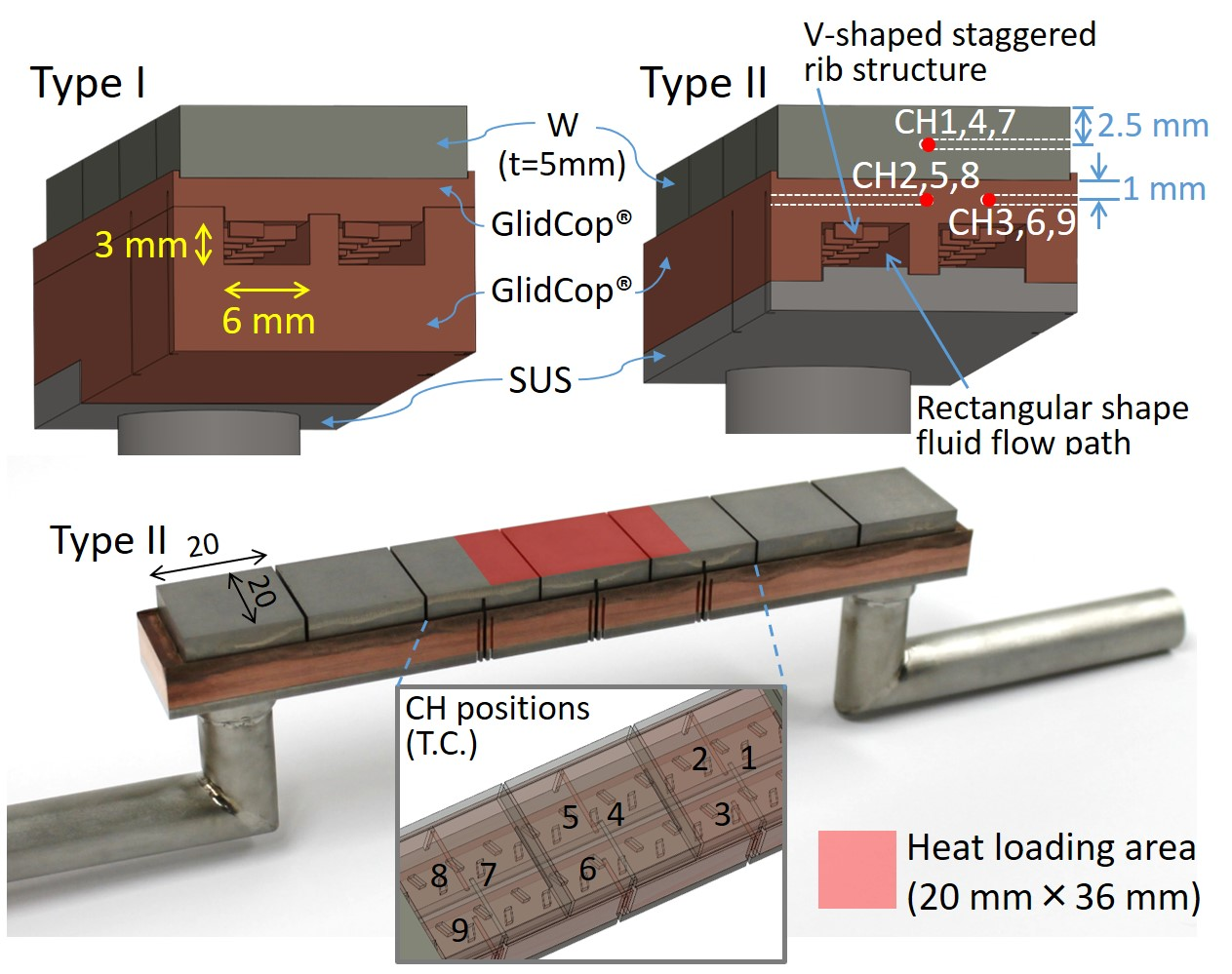Upper series: Schematic cross-section of the AMSB divertor component of type I and II with the positions of thermocouples (T.C.). Lower series: Photograph and perspective view of type II AMSB component with the positions of T.C.