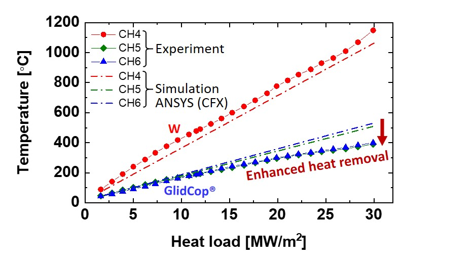 Temperature profile of the experiment (symbols) and ANSYS simulation (dashed lines) for type II AMSB component shown in Figure 3 under a steady state heat loading condition. The positions of the thermocouples from CH 4 to 6 correspond to the red marker points in Figure 3.