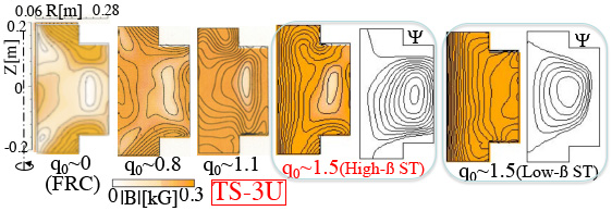 2D contours of $|B|$ (and poloidal flux $\Psi$) of the ST plasmas produced by type (b) merging in Fig. 1 for four different $q$-values and that of low-beta ST without merging.