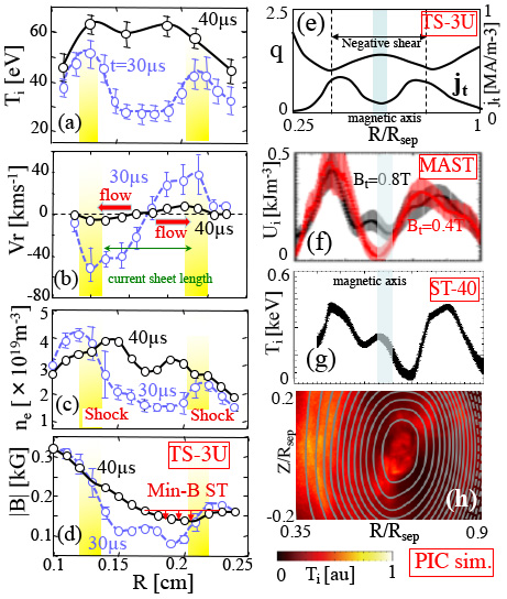 Radial profiles of (a) ion temperature $T_i$, (b) radial velocity $V_r$, (c) electron density $n_e$ and (d) absolute value of magnetic field $|B|$, during ($t$=$30\mu s$) and after ($t$=$40\mu s$) ST merging in TS-3U. Radial profiles of (e) $q$ value and toroidal current density $j_t$ in TS-3U, (f) ion thermal pressure $U_i$ for $B_t$=0.4T, 0.8T in MAST$[2]$, (g) ion temperature $T_i$ in ST-40, (h) R-Z contour of $T_i$ in PIC simulation after the new STs are produced by merging STs.