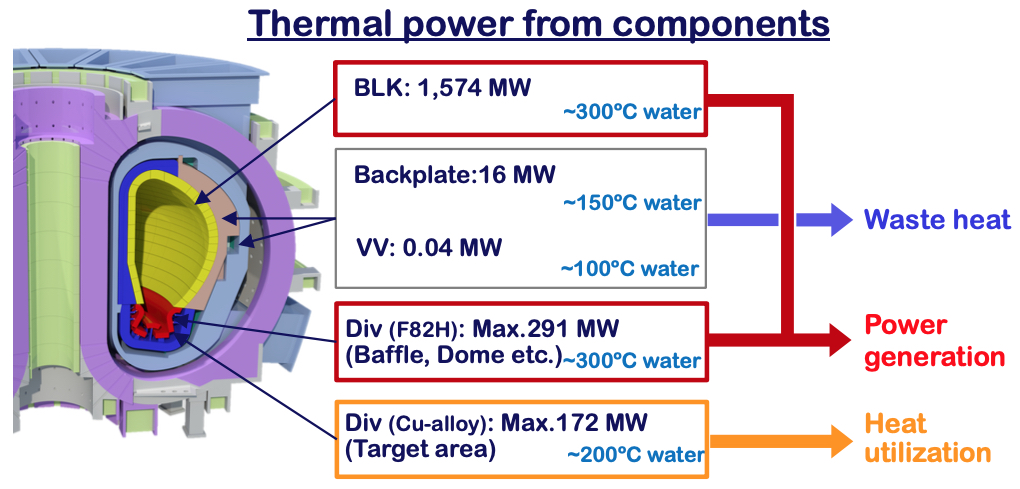Thermal power from in-vessel components [11,12]