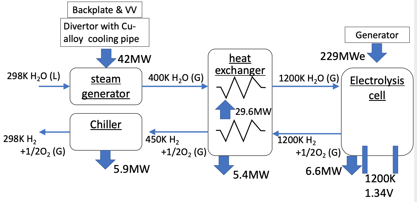 Thermal power balance for the rated hydrogen production in JA DEMO