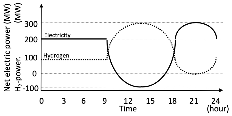 An operation pattern adaptable for Duck Curve by production of electricity and hydrogen