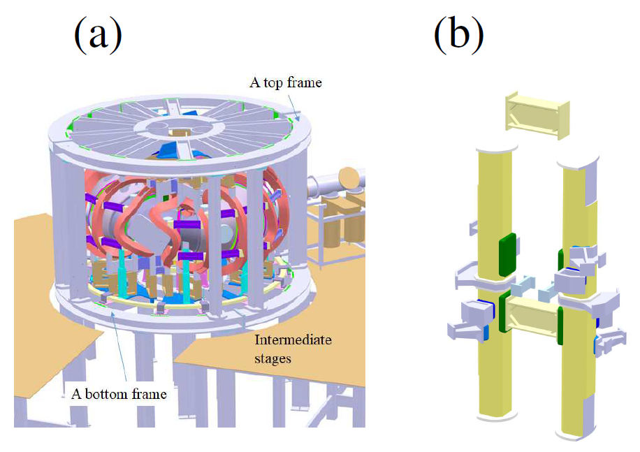 (a) Cage-like support structure of coil system and (b) center pillars.