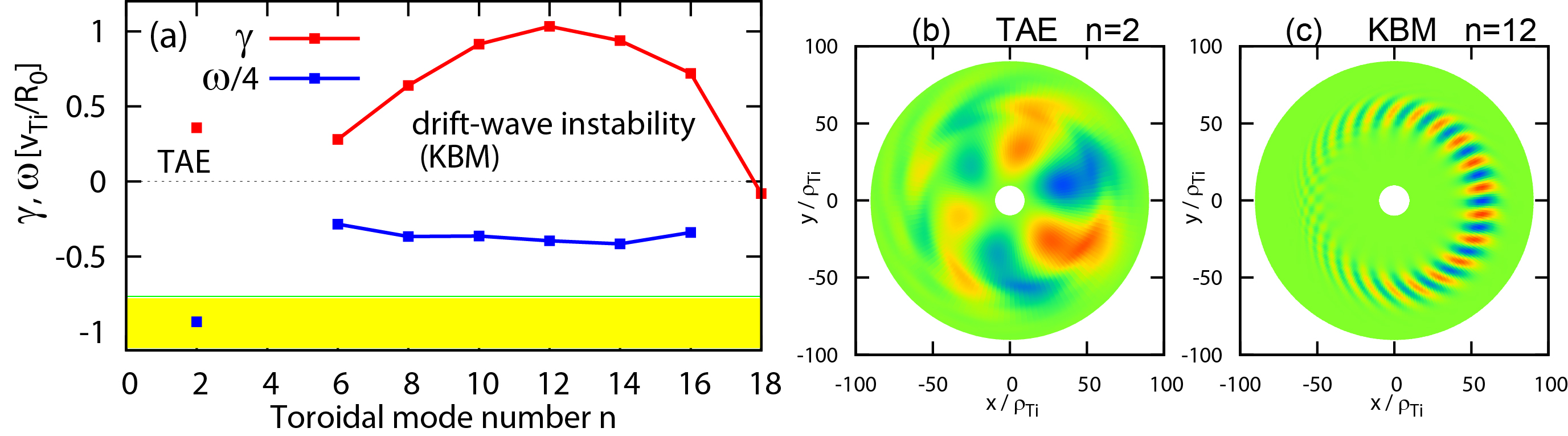 (a) Linear growth rate $\gamma$ and real frequency $\omega$ as a function of toroidal mode number $n$, where the gap of Alfven continuum is indicated by yellow color.  Color map of electrostatic potential $\phi$ of (b) TAE ($n=2$) and (c) a drift-wave instability (KBM) with $n=12$.