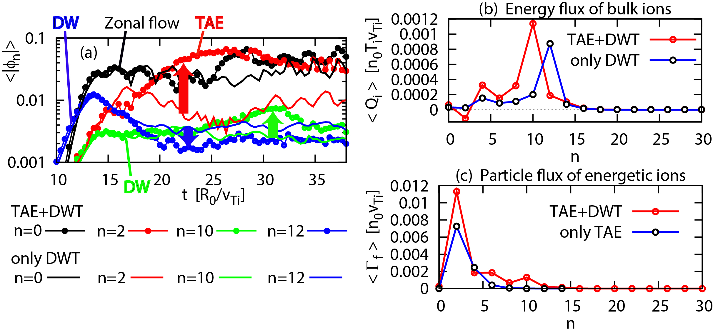 "(a) Time evolution of electrostatic potential $\phi_n$ of zonal flow ($n=0$), $n=2$, and drift-wave modes ($n=10$ and 12) in ""TAE+DWT"" (TAE and drift-wave turbulence) and ""only DWT"" (DWT without TAE). The red arrow indicates the enhancement of $n=2$ mode by the growth of the TAE ($n=2$) in ""TAE+DWT"". The blue arrow indicates the suppression of the most unstable drift-wave mode ($n=12$) by the presence of TAE, and the green arrow indicates the enhancement of a drift-wave mode ($n=10$) caused by the interaction between the TAE and the most unstable drift-wave mode ($n=12$). Time averaged spectrum of (b) the energy flux of bulk ions $Q_i$ and (c) the particle flux of energetic ions $\Gamma_f$. These spectra are averaged over the time period $t=25-38$."
