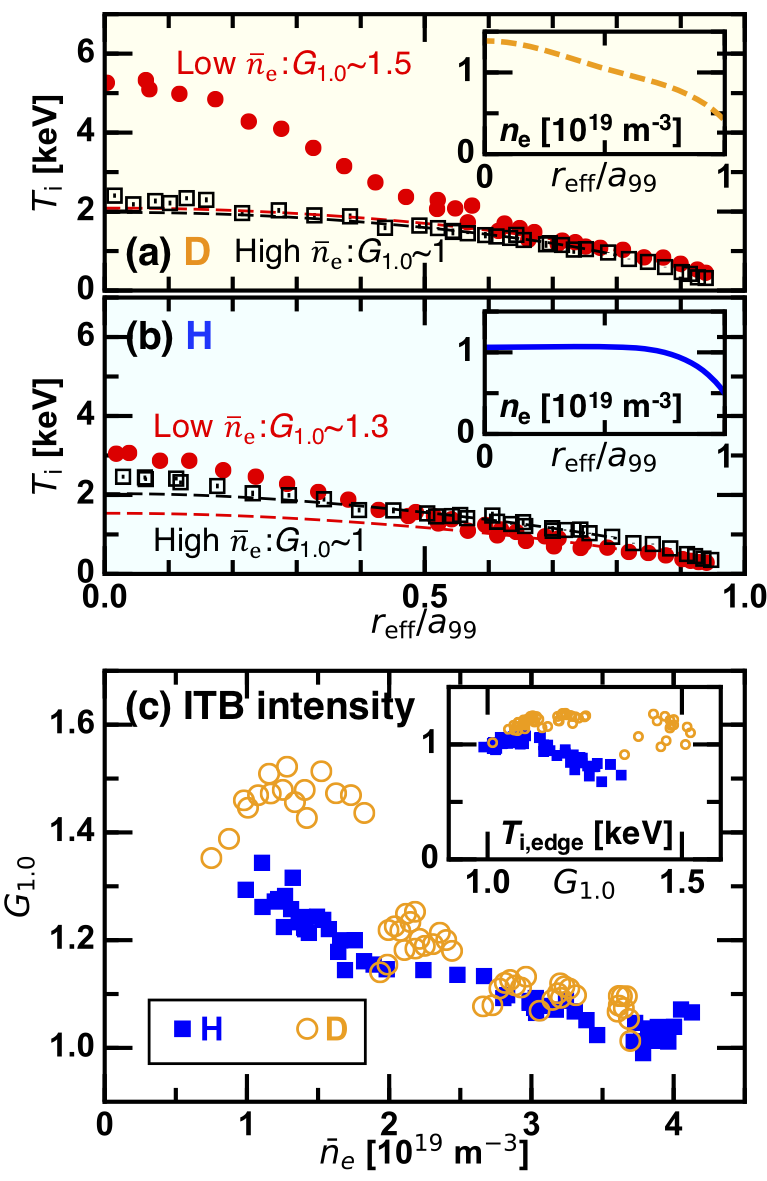 Radial profiles of the ion temperature in (a) D and (b) H plasmas, and (c) $\bar{n}_{\rm e}$ dependence of the ITB strength $G_{1.0}$ with inserts showing the electron density profiles and the $G_{1.0}$ dependence of the edge ion temperature, respectively. Stronger ITBs formed in D plasmas are revealed.